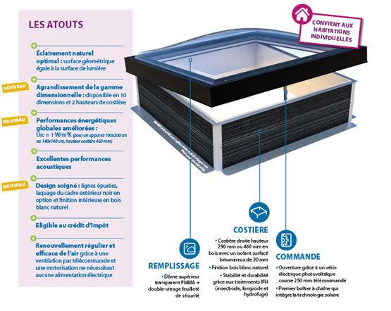 Equilux Wood : Fenêtre de toit pour maison individuelle et bâtiment tertiaire (toiture plate ...