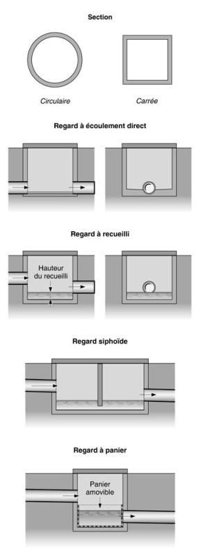 definition de regard. Black Bedroom Furniture Sets. Home Design Ideas