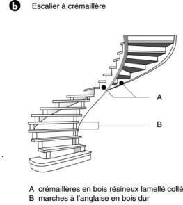 Definition De Escalier A L Anglaise