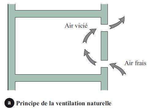 definition de ventilation naturelle. Black Bedroom Furniture Sets. Home Design Ideas