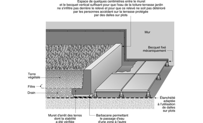 Definition de toiture terrasse for Definition architecture informatique